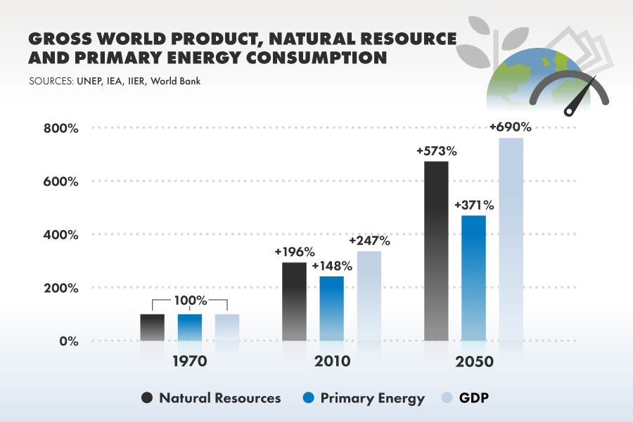 GDP and resources in 2050