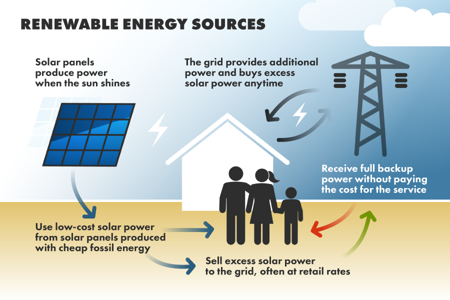 conclusion of solar energy source Solar power is the smart and cost-effective way to cut the power bills it is top-secret that the world is now in an austere energy crisis it is the best time to utilize alternative energy sources one of the most dramatic methods to save the money and energy conclusion.