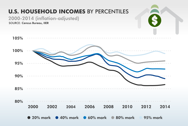 U.S. household incomes 2000-2014 (consus.gov)