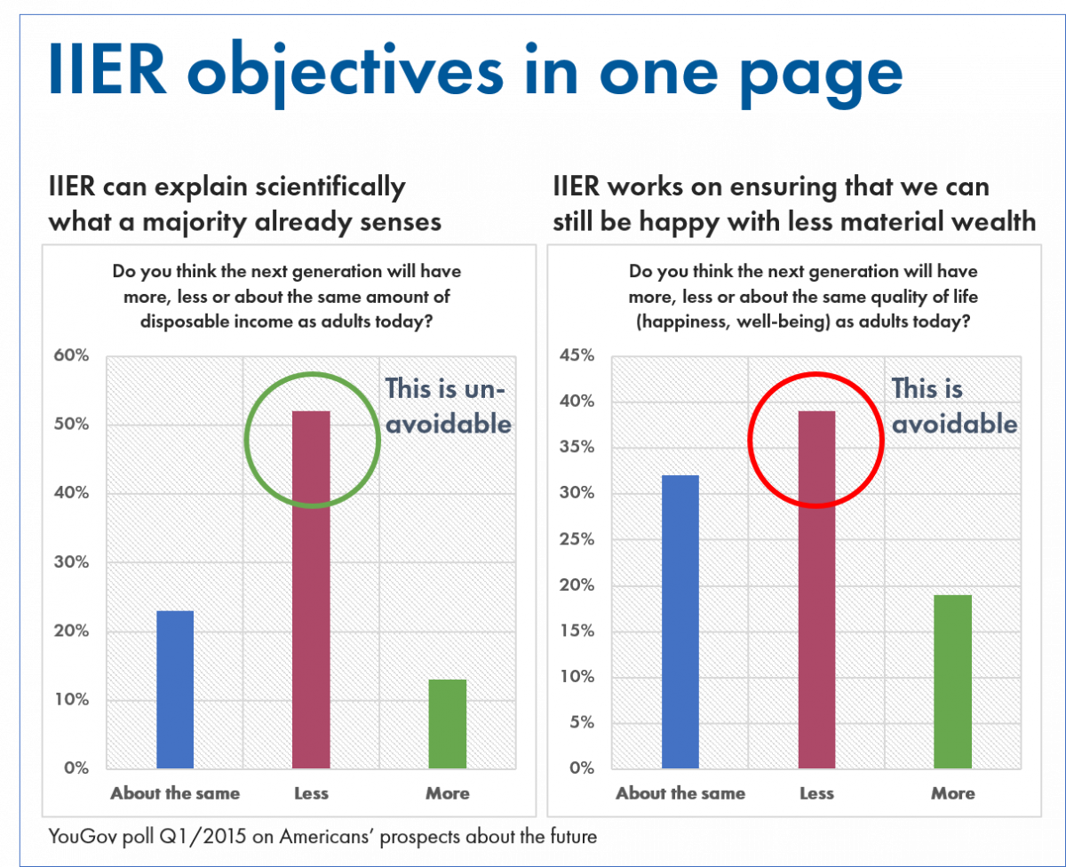 IIER objectives based on a YouGov poll