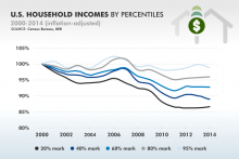 U.S. household incomes 2000-2014 (census.gov)